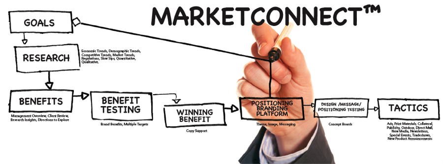 Market Connect